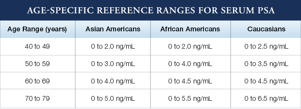 Age-Specific Reference Ranges for Serum PSA